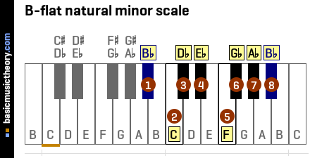 B-flat natural minor scale