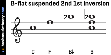 B-flat suspended 2nd 1st inversion