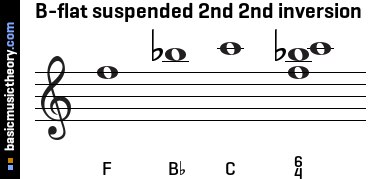 B-flat suspended 2nd 2nd inversion