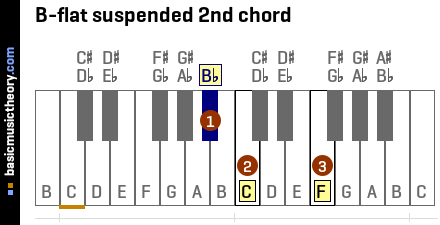 B-flat suspended 2nd chord