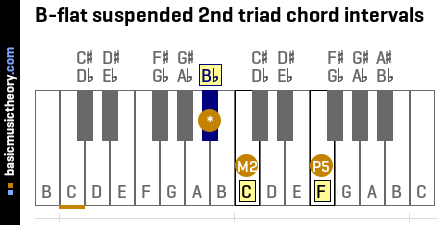 B-flat suspended 2nd triad chord intervals