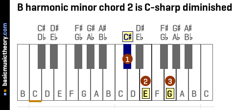 B harmonic minor chord 2 is C-sharp diminished