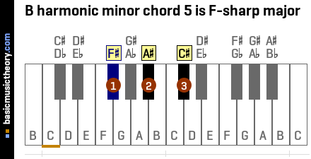 B harmonic minor chord 5 is F-sharp major