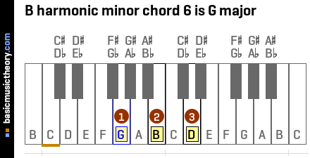 B harmonic minor chord 6 is G major