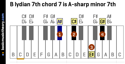 B lydian 7th chord 7 is A-sharp minor 7th