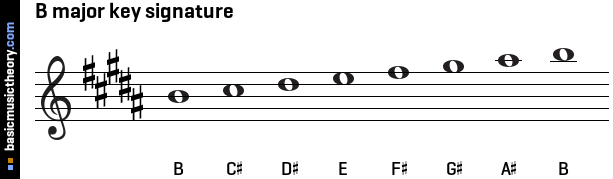 B major key signature