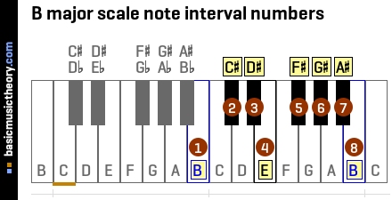 B major scale note interval numbers