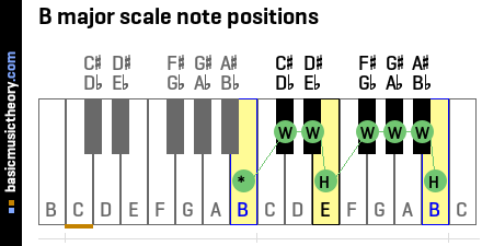 B major scale note positions