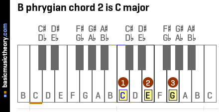 B phrygian chord 2 is C major