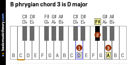 B phrygian chord 3 is D major