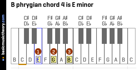 B phrygian chord 4 is E minor