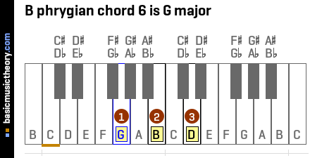 B phrygian chord 6 is G major