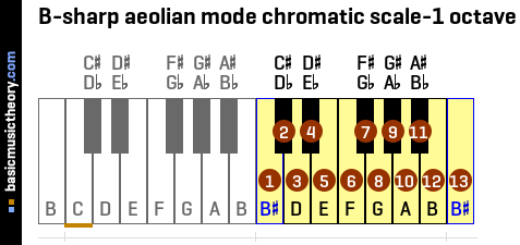B-sharp aeolian mode chromatic scale-1 octave