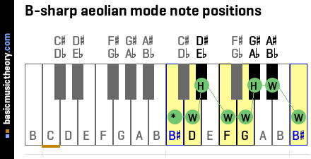 B-sharp aeolian mode note positions