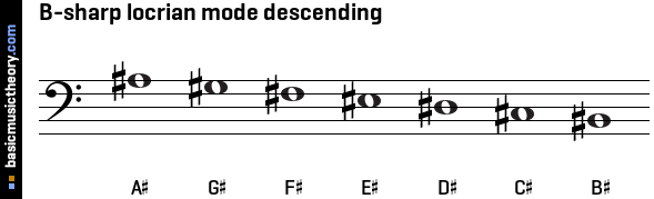 B-sharp locrian mode descending