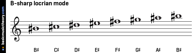 B-sharp locrian mode