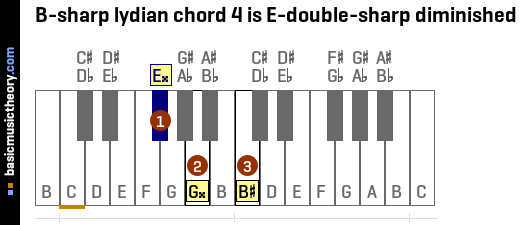 B-sharp lydian chord 4 is E-double-sharp diminished