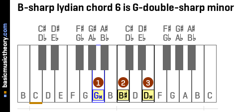 B-sharp lydian chord 6 is G-double-sharp minor