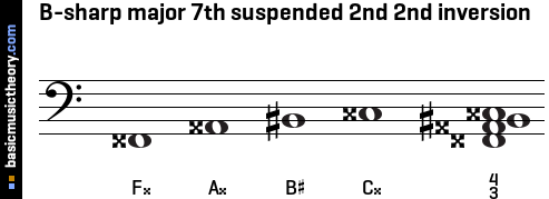B-sharp major 7th suspended 2nd 2nd inversion