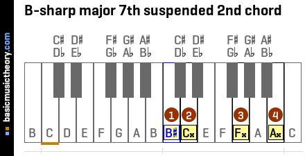 B-sharp major 7th suspended 2nd chord