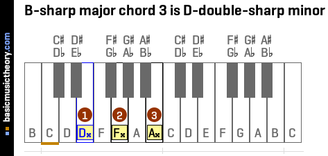 B-sharp major chord 3 is D-double-sharp minor