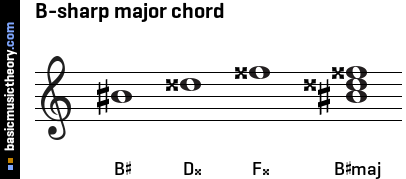 B-sharp major chord