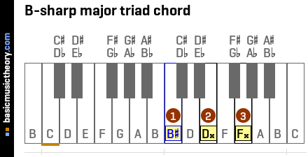 B-sharp major triad chord