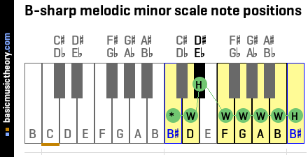 B-sharp melodic minor scale note positions