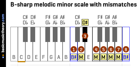 B-sharp melodic minor scale with mismatches