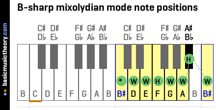 B-sharp mixolydian mode note positions