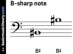B-sharp note