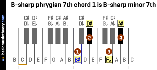 B-sharp phrygian 7th chord 1 is B-sharp minor 7th