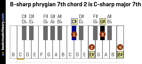 B-sharp phrygian 7th chord 2 is C-sharp major 7th