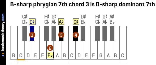 B-sharp phrygian 7th chord 3 is D-sharp dominant 7th
