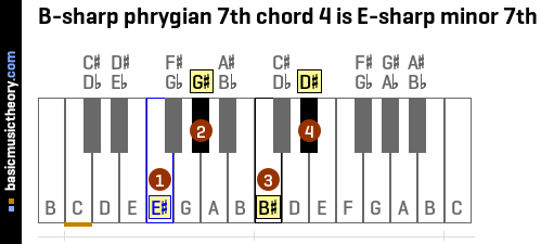 B-sharp phrygian 7th chord 4 is E-sharp minor 7th