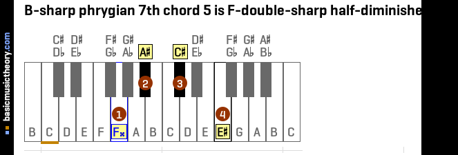 B-sharp phrygian 7th chord 5 is F-double-sharp half-diminished 7th