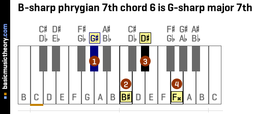B-sharp phrygian 7th chord 6 is G-sharp major 7th