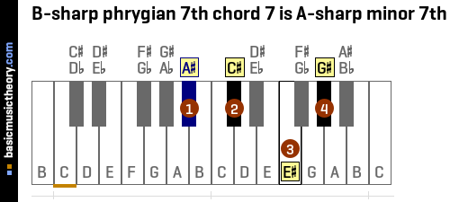 B-sharp phrygian 7th chord 7 is A-sharp minor 7th