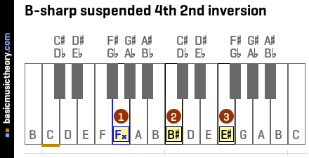 B-sharp suspended 4th 2nd inversion