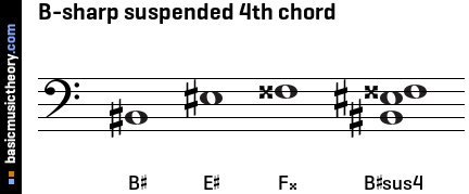 B-sharp suspended 4th chord