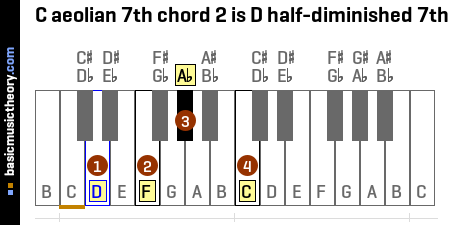 C aeolian 7th chord 2 is D half-diminished 7th