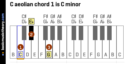 C aeolian chord 1 is C minor