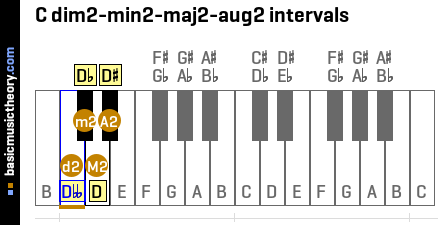 C dim2-min2-maj2-aug2 intervals