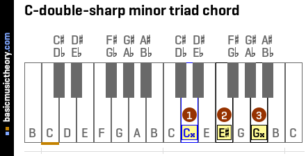 C-double-sharp minor triad chord