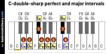 C-double-sharp perfect and major intervals