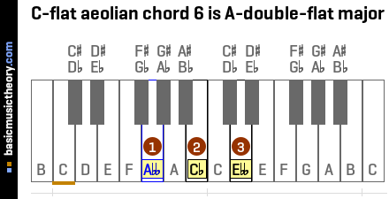 C-flat aeolian chord 6 is A-double-flat major