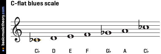C-flat blues scale