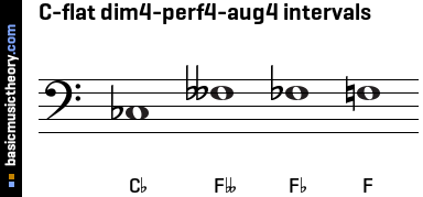 C-flat dim4-perf4-aug4 intervals
