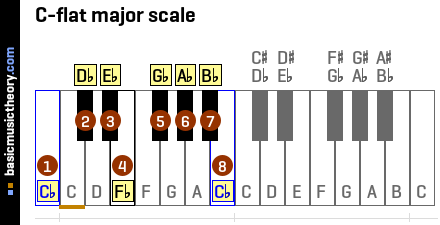 C-flat major scale
