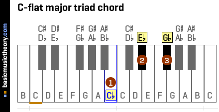 C-flat major triad chord